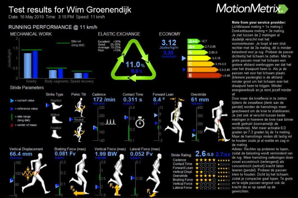 De testresultaten van de screening van Xcelsior Motionlab